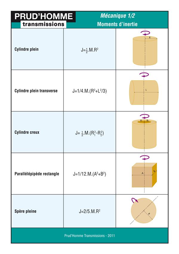 Mécanique: calcul des moments d'inertie
