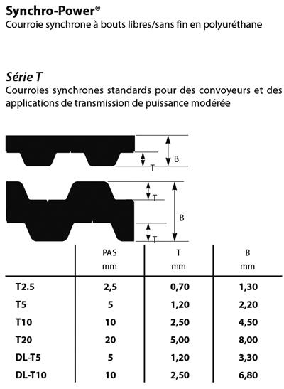synchropowerseriet