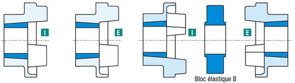 schema montage accouplement élastique